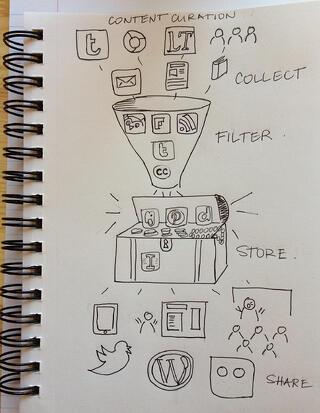 Content Creation Flowchart
