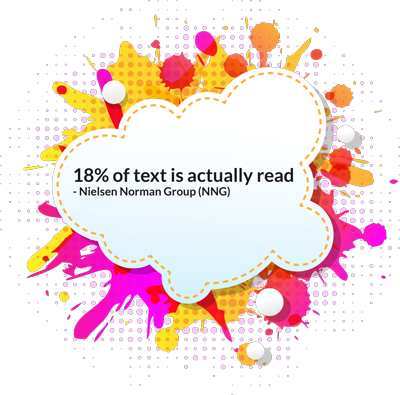 18% of text is actually read according to Nielsen Norman Group (NNG)